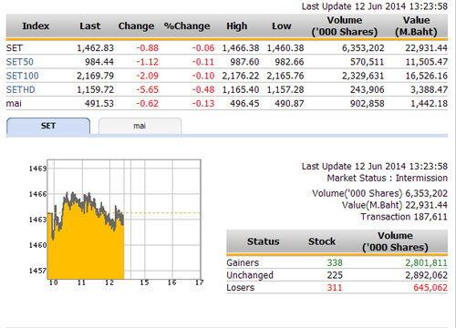 ปิดตลาดหุ้นภาคเช้า ปรับตัวลดลง 0.88 จุด