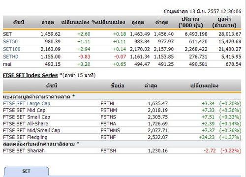 ปิดตลาดหุ้นภาคเช้าปรับตัวเพิ่มขึ้น2.60จุด