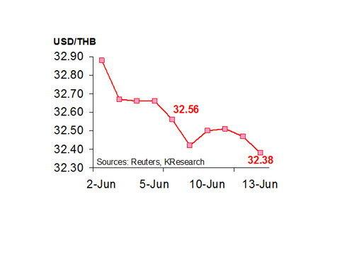 กสิกรไทยคาด16-20มิย.ค่าบาท32.20-32.50/$
