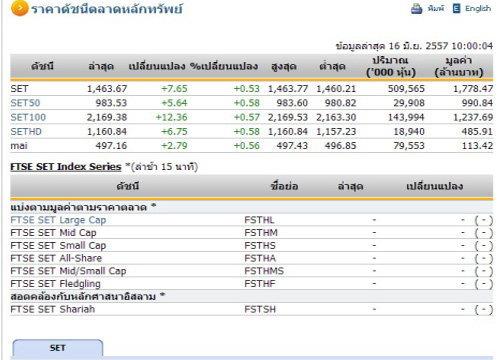 หุ้นไทยเปิดตลาดปรับตัวเพิ่มขึ้น 7.65 จุด