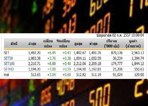 หุ้นไทยเปิดตลาดปรับตัวเพิ่มขึ้น 6.45 จุด