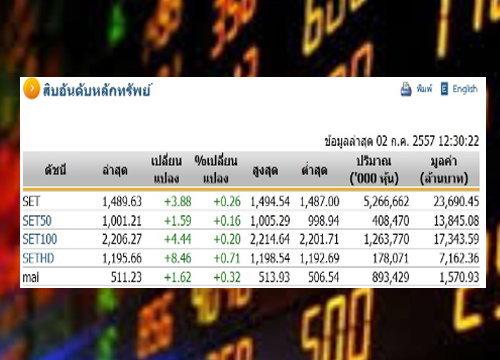 ปิดตลาดหุ้นภาคเช้า ปรับตัวเพิ่มขึ้น 3.88จุด