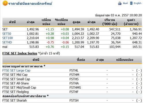 หุ้นไทยเปิดตลาดปรับตัวเพิ่มขึ้น 1.15 จุด
