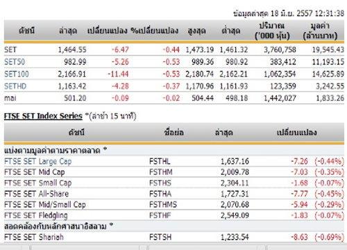 ปิดตลาดหุ้นภาคเช้า ปรับตัวลดลง 6.47 จุด