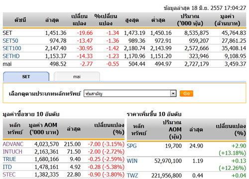 ปิดตลาดหุ้นวันนี้ปรับตัวลดลง 19.66 จุด