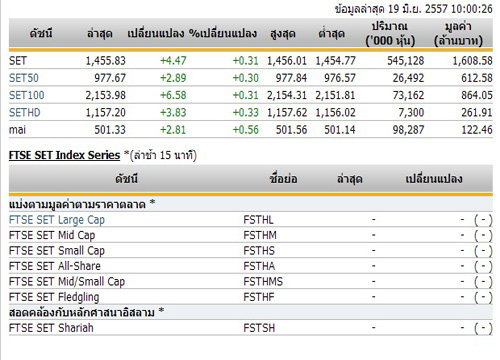 หุ้นไทยเปิดตลาดปรับตัวเพิ่มขึ้น 4.47 จุด