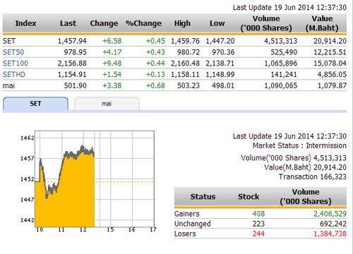 ปิดตลาดหุ้นภาคเช้า ปรับตัวเพิ่มขึ้น 6.58 จุด