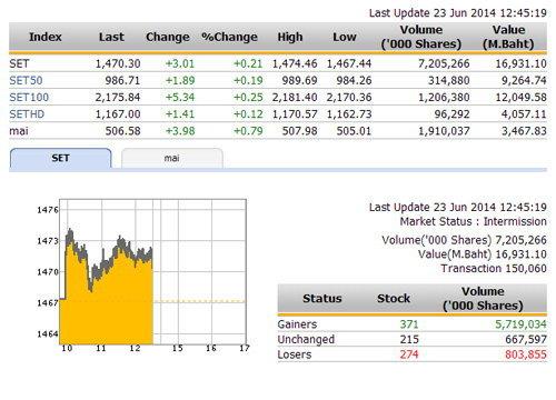 ปิดตลาดหุ้นภาคเช้า ปรับตัวเพิ่มขึ้น 3.01 จุด