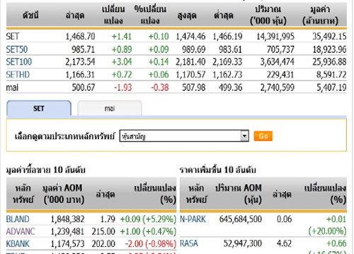 ปิดตลาดหุ้นวันนี้ ปรับตัวเพิ่มขึ้น 1.41 จุด