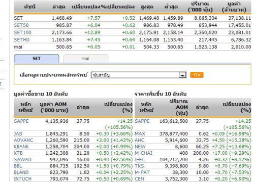 ปิดตลาดหุ้นวันนี้ ปรับตัวเพิ่มขึ้น 7.57 จุด