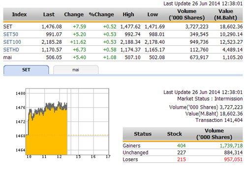 ปิดตลาดหุ้นภาคเช้า ปรับตัวเพิ่มขึ้น 7.59  จุด