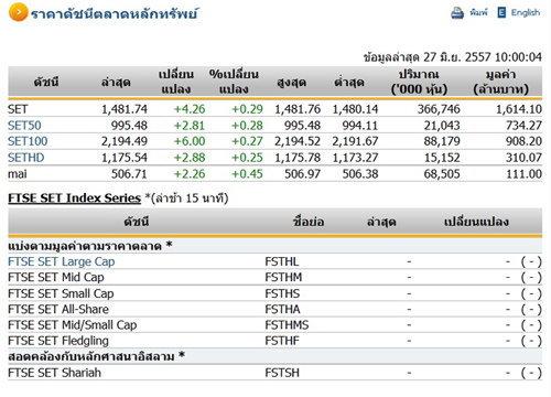 หุ้นไทยเปิดตลาดปรับตัวเพิ่มขึ้น 4.26 จุด