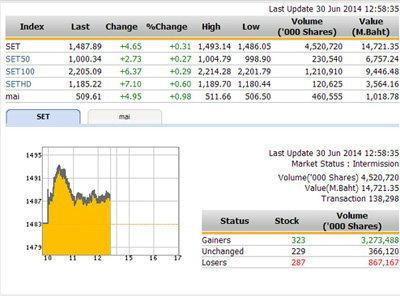 ปิดตลาดหุ้นภาคเช้า ปรับตัวเพิ่มขึ้น 4.65 จุด