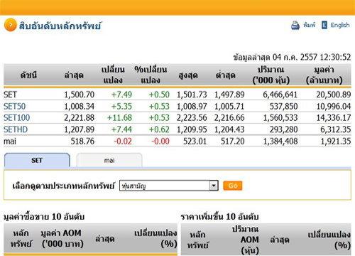 ปิดตลาดหุ้นเช้าปรับเพิ่ม7.49จุดทะยาน1,500.70จุด