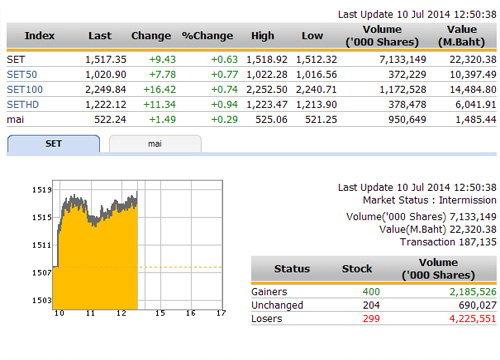 ปิดตลาดหุ้นภาคเช้าปรับตัวเพิ่มขึ้น 9.43 จุดแตะ1,517.35จุด