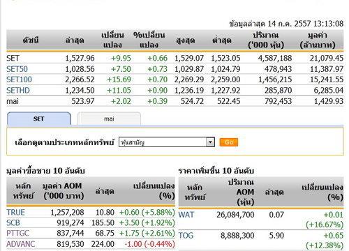 ปิดตลาดหุ้นภาคเช้าบวก 9.95 จุด