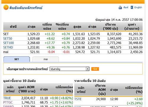 ปิดตลาดหุ้นวันนี้ปรับตัวเพิ่มขึ้น11.22จุด