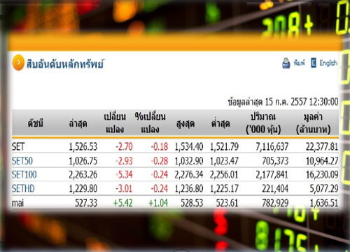 ปิดตลาดหุ้นภาคเช้าลบ 2.70 จุด