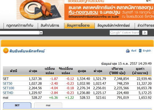 เปิดตลาดหุ้นภาคบ่ายปรับตัวลดลง1.87จุด