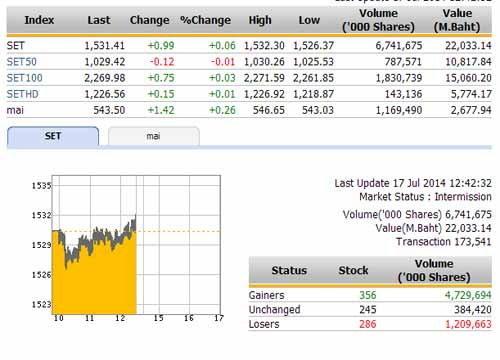 ปิดตลาดหุ้นภาคเช้าปรับตัวเพิ่มขึ้น 0.99 จุด