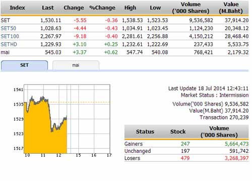 ปิดตลาดหุ้นภาคเช้าปรับตัวลดลง 5.55จุด