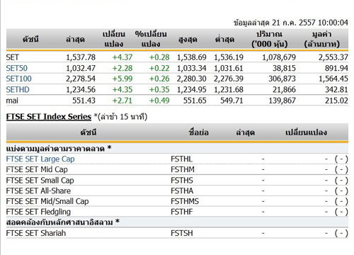 หุ้นไทยเปิดตลาดปรับตัวเพิ่มขึ้น 4.37 จุด