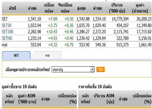 เปิดตลาดหุ้นภาคบ่าย ปรับตัวเพิ่มขึ้น7.69 จุดแตะ1,541.10 จุด