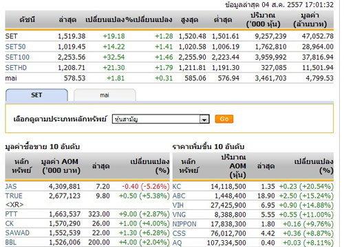 ปิดตลาดหุ้นวันนี้ ปรับตัวเพิ่มขึ้น 19.18 จุด