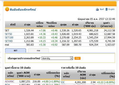 ปิดตลาดหุ้นภาคเช้า ปรับตัวเพิ่มขึ้น7.06จุด