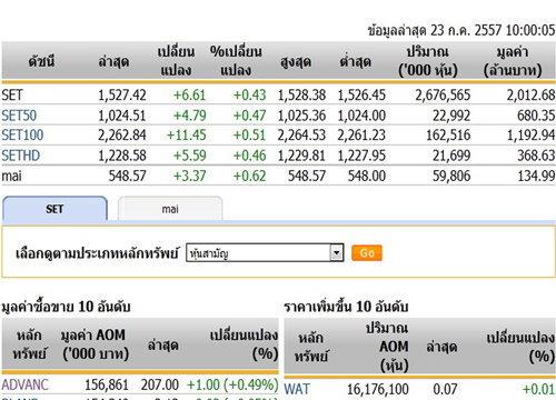 หุ้นไทยเปิดตลาดปรับตัวเพิ่มขึ้น 6.61 จุด