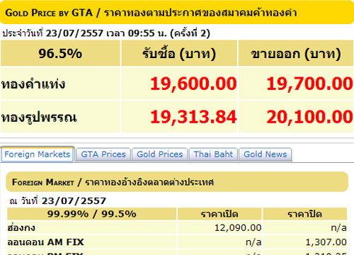 ราคาทองปรับครั้ง2รูปพรรณขายออก20,100บ.
