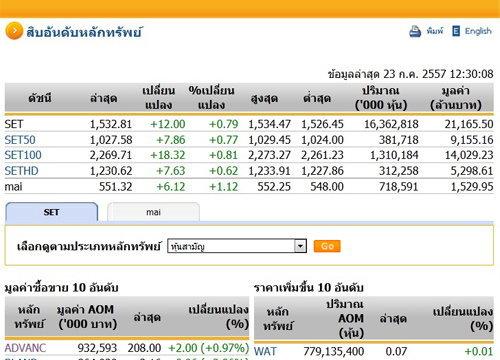 ปิดตลาดหุ้นภาคเช้าปรับตัวเพิ่มขึ้น12.00จุด