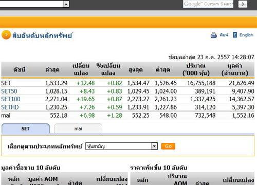 หุ้นบ่ายปรับตัวเพิ่มขึ้น12.48จุดแตะ1,533.29จุด