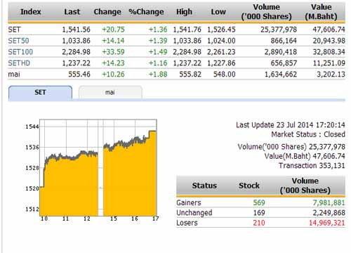 ปิดตลาดหุ้นวันนี้ ปรับตัวเพิ่มขึ้น 20.75 จุด