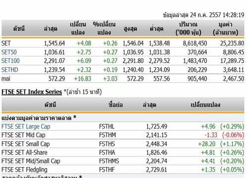 ตลาดหุ้นภาคบ่ายเปิดปรับเพิ่มขึ้น 4.08 จุด