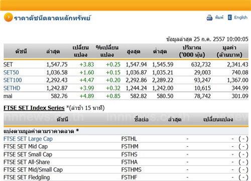 หุ้นไทยเปิดตลาดปรับตัวเพิ่มขึ้น 3.83 จุด