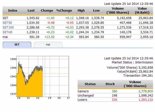 ปิดตลาดหุ้นภาคเช้า ปรับตัวเพิ่มขึ้น 2.24 จุด
