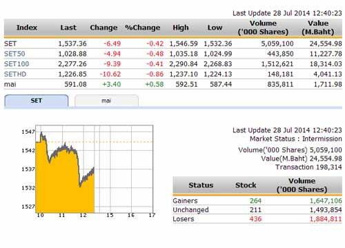 ปิดตลาดหุ้นภาคเช้าปรับตัวลดลง 6.53 จุด