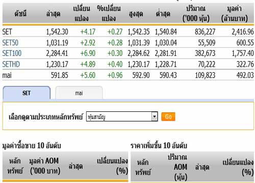 หุ้นไทยเปิดตลาดปรับตัวเพิ่มขึ้น 4.17 จุด