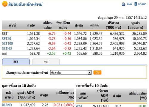 เปิดตลาดหุ้นภาคบ่ายปรับตัวลดลง 6.75 จุด