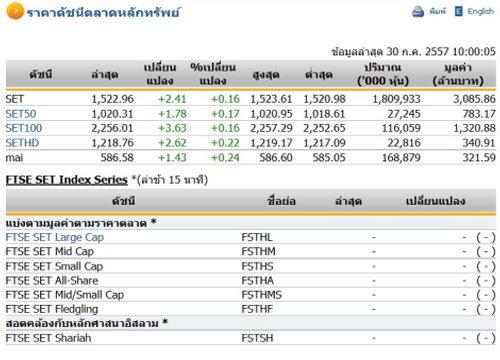 หุ้นไทยเปิดตลาดปรับตัวเพิ่มขึ้น 2.41 จุด