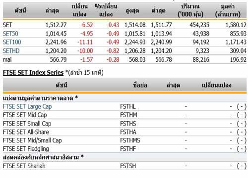 หุ้นไทยเปิดตลาดปรับตัวลดลง 6.52 จุด