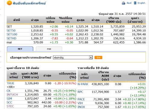 เปิดตลาดหุ้นภาคบ่ายปรับตัวเพิ่มขึ้น2.06จุด