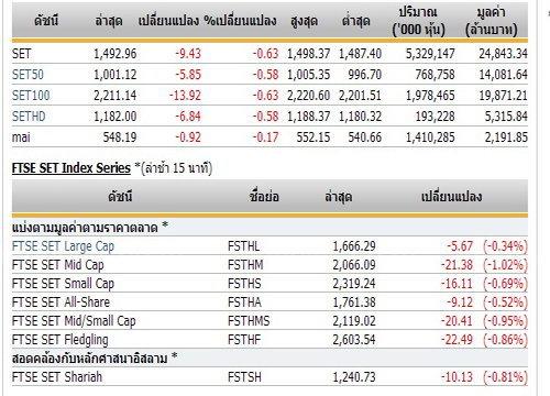 ปิดตลาดหุ้นภาคเช้าปรับตัวลดลง9.43จุด