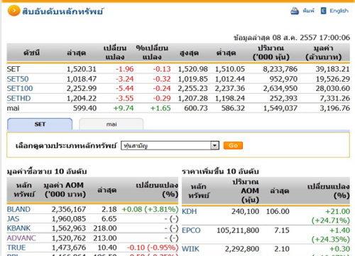ปิดตลาดหุ้นวันนี้ ปรับตัวลดลง 1.96 จุด