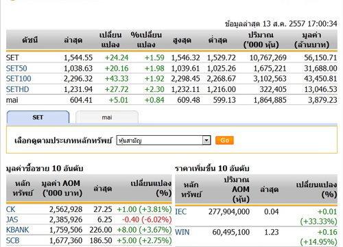 ปิดตลาดหุ้นวันนี้ปรับตัวเพิ่มขึ้น 24.24 จุด