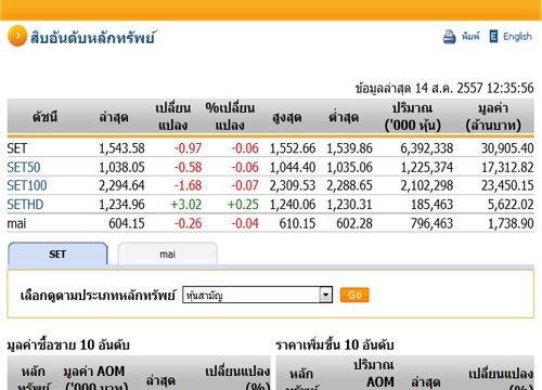 ปิดตลาดหุ้นภาคเช้าปรับตัวลดลง0.97จุด