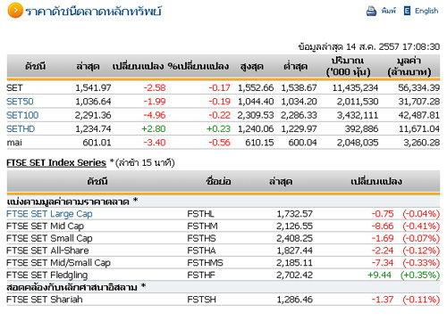 ปิดตลาดหุ้นวันนี้ปรับตัวลดลง 2.58 จุด