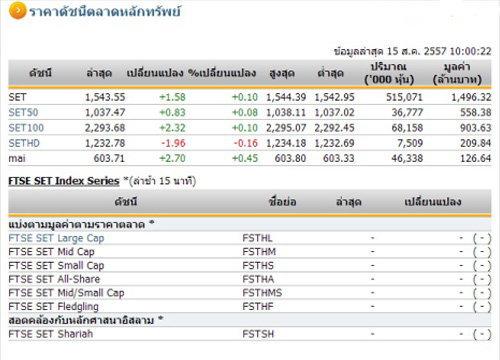 หุ้นไทยเปิดตลาดปรับตัวเพิ่มขึ้น 1.58 จุด