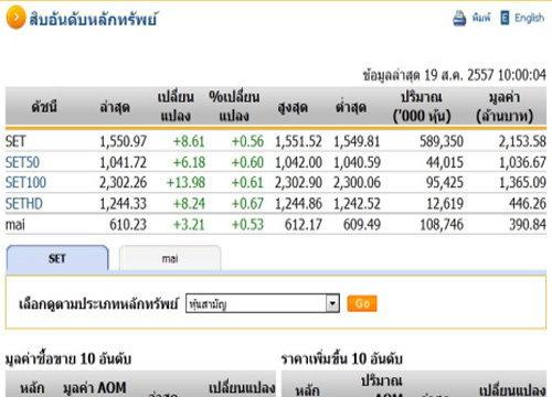 การลงทุนในตลาดหุ้นไทย ดัชนีปรับตัวเพิ่มขึ้น 8.61 จุด แตะที่ระดับ 1,550.97 จุด